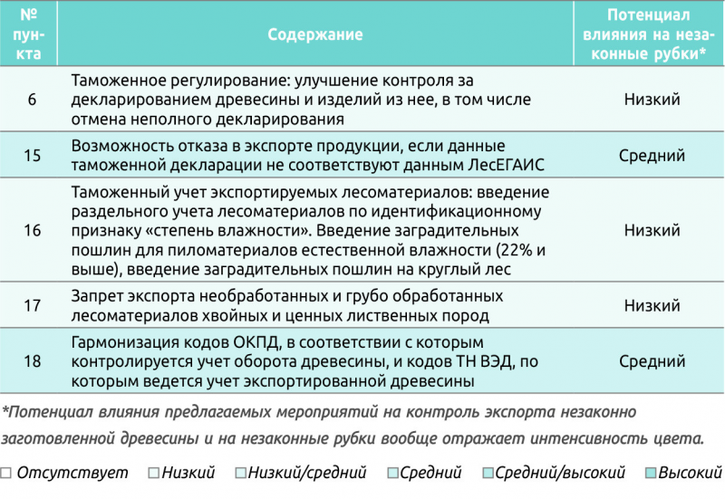 Таблица 1. Мероприятия в сфере контроля экспорта незаконно заготовленной древесины