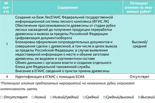 Таблица 3. Мероприятия по совершенствованию ЛесЕГАИС для контроля заготовки древесины