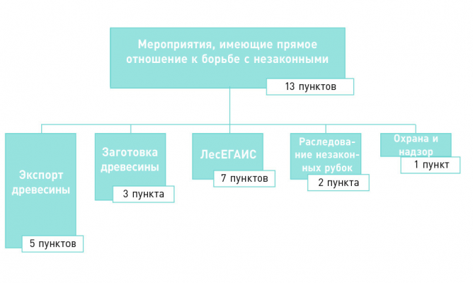 Рис. 1. Схема плана мероприятий по декриминализации и развитию лесного комплекса