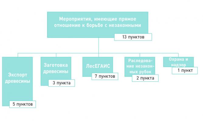 Рис. 2. Схема мероприятий, оказывающих непосредственное влияние на борьбу с незаконными рубками