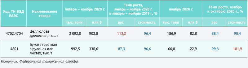 Экспорт Россией важнейших товаров