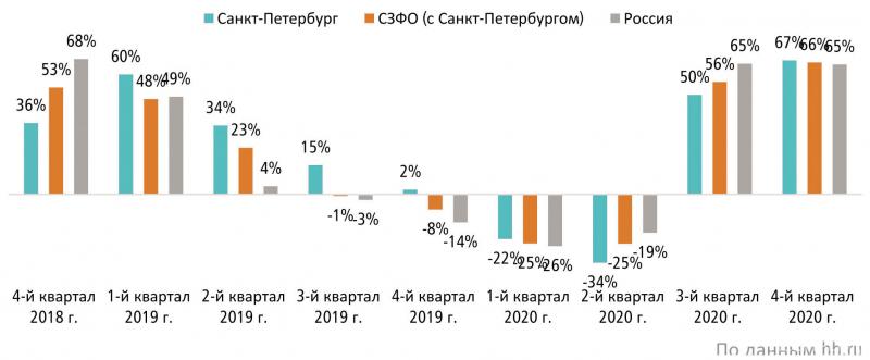 Динамика вакансий в сфере «Лесная промышленность, деревообработка» (прирост к аналогичному кварталу прошлого года, %)