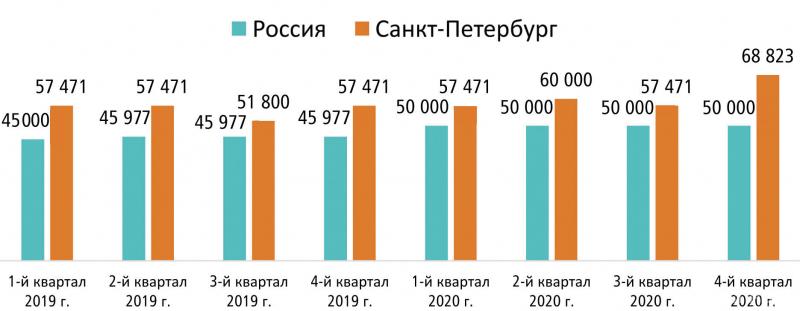 Средняя предлагаемая заработная плата в лесной промышленности и деревообработке, руб. (аналитика из «Карты вакансий»)