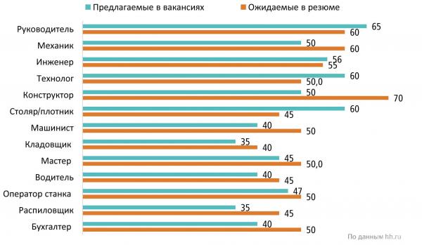 Средняя заработная плата в сфере «Лесная промышленность, деревообработка» в России (IV квартал 2020 г., тыс. руб.)