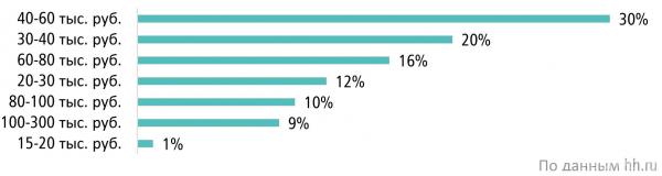 Размер средней ожидаемой заработной платы в резюме соискателей в сфере «Лесная промышленность, деревообработка» в России (IV квартал 2020 г.)