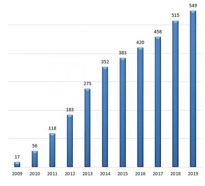Рис. 1. Количество ГГЭС, установленных в ФРГ