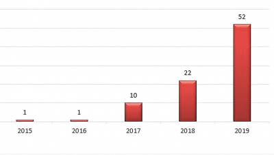 Рис. 2. Количество ГГЭС в Австрии