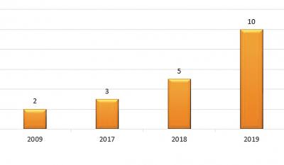 Рис. 3. Количество ГГЭС в Швейцарии
