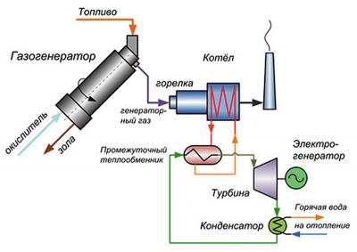 Рис. 5 Газогенератор с ORC