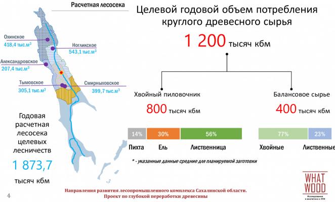 Целевые лесосырьевые ресурсы для нового ЛПК
