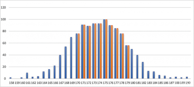 Распределение бревен по диаметру (мм) в сорт-группе на этапе распиловки по данным сторонней системы сканирования на базе 3D-сканера (синий) и системы сканирования Finnos Fusion (оранжевый)