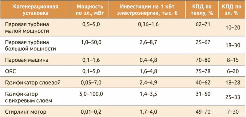 Таблица 1. Эффективность когенерационных установок на биомассе