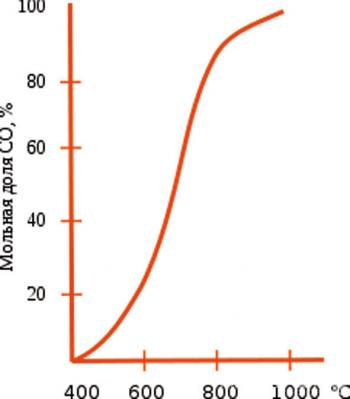 Рис. 2. Зависимость равновесия реакции восстановления диоксида углерода (CO2° + C ↔ 2CO↑) от температуры