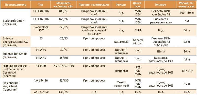 Таблица 2. Европейские производители газогенераторных мини-ТЭС на биотопливе