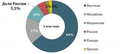 Структура импорта пеллет Кореи, 2020 г.