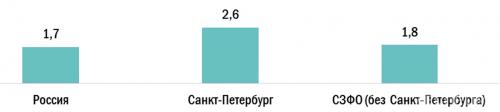Уровень конкуренции в сфере «Лесная промышленность и деревообработка» (hh.индекс — количество резюме на одну вакансию в марте 2021 г.)