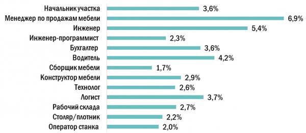Объем вакансий самых востребованных специалистов в сфере «Лесная промышленность, деревообработка» в России ( I квартал 2021 г., % от всех вакансий в этой сфере)