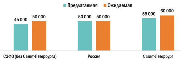 Средняя предлагаемая и ожидаемая заработная плата сфере «Лесная промышленность, деревообработка», руб. (I квартал 2021 г.)