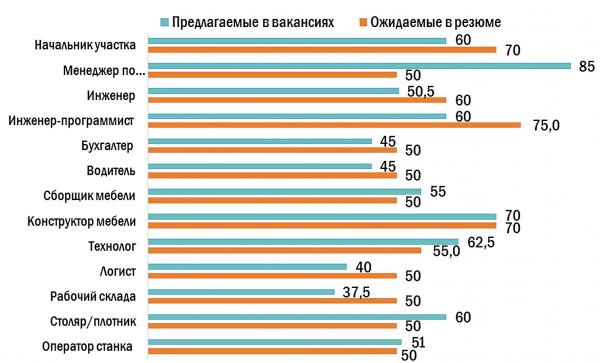 Средняя заработная плата в сфере «Лесная промышленность, деревообработка» в России (I квартал 2021 г., тыс. руб.)