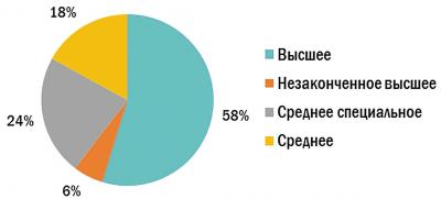 Опыт работы соискателей в сфере «Лесная промышленность, деревообработка» в России (I квартал 2021 г.)