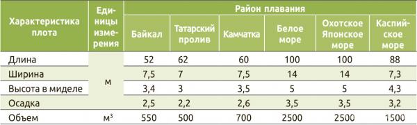 Таблица 1. Размеры морских сигарных плотов и характеристика креплений