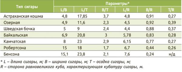 Таблица 2. Основные параметры морских сигар