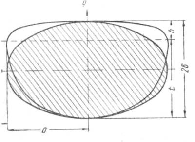 Рис. 2. Форма сечения сигары до и после утяжки