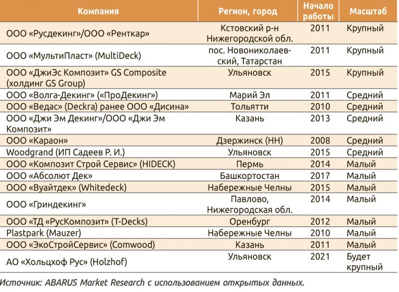 Таблица 2. Перечень производителей ДПК в Поволжье