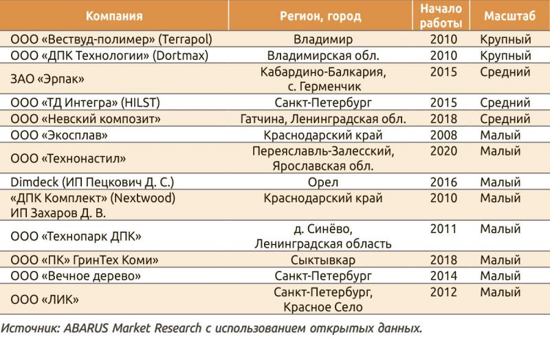 Таблица 3. Перечень производителей ДПК на севере, юге и в центральной части РФ
