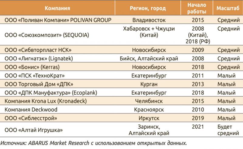 Таблица 4. Перечень производителей ДПК в Сибири, на Урале и Дальнем Востоке
