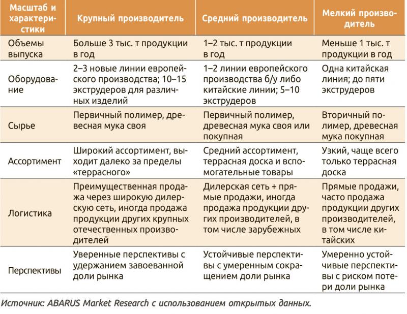 Таблица 5. Характеристика и перспективы производителей ДПК
