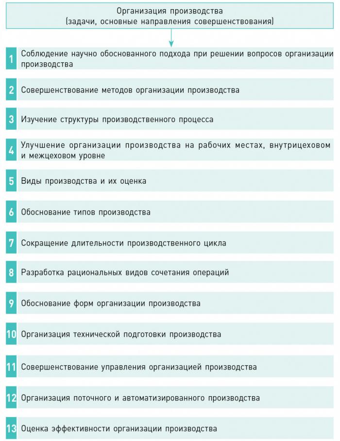 Рис. 2. Основные задачи организации производства на предприятиях ЛПК