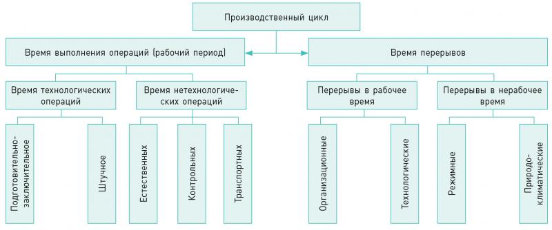 Рис. 3. Структура производственного цикла