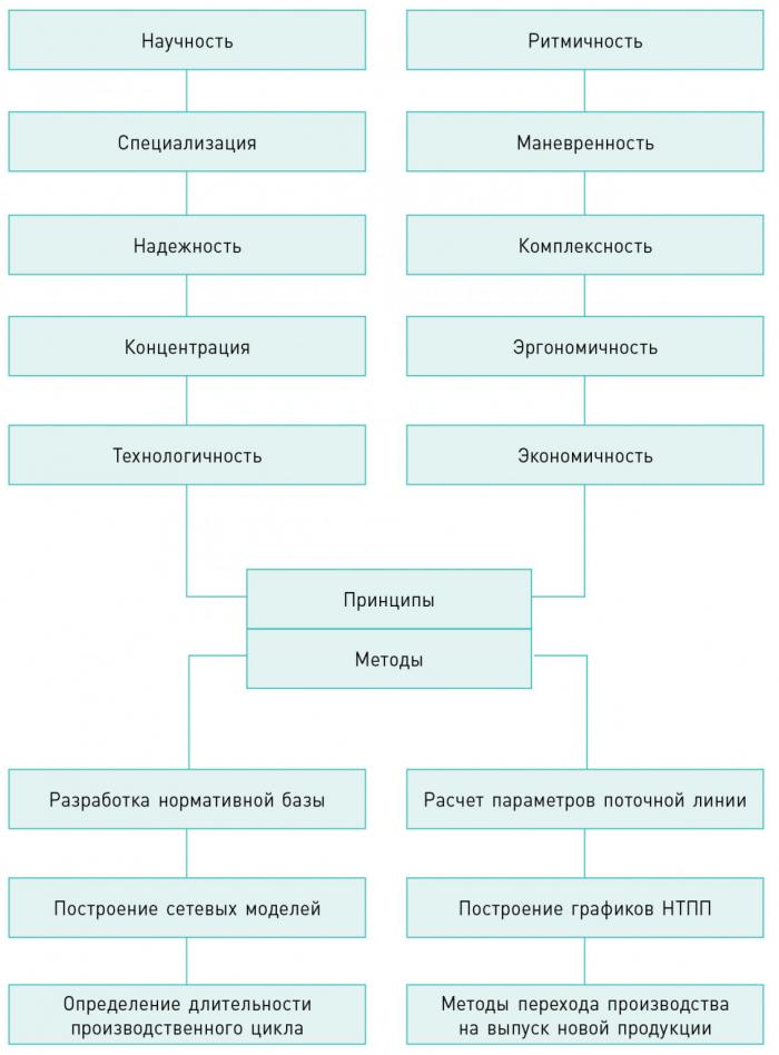 Рис. 4. Принципы и методы организации производства