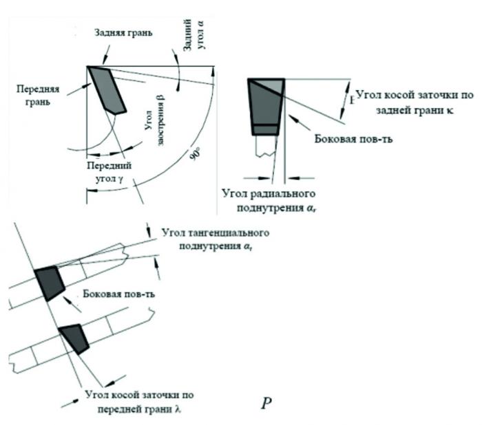 Рис. 1. Основные угловые и линейные параметры пилы