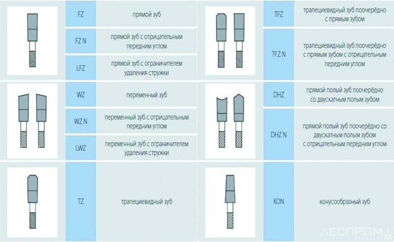 Таблица 1. Основные профили зубьев твердосплавных круглых пил
