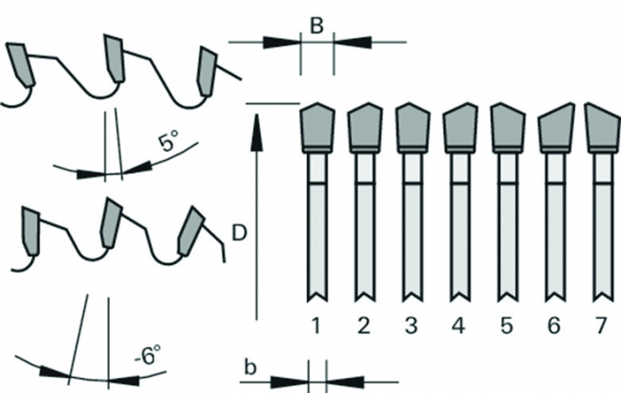 Рис. 2. Профили зуба при косой заточке по задней грани