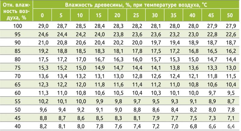 Таблица 2. Равновесная влажность древесины