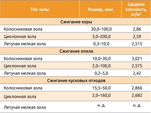 Таблица. 2. Размеры частиц золы и средняя плотность фракций золы