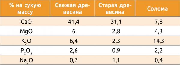 Таблица 3. Cодержание питательных веществ в золе разных видов топлива