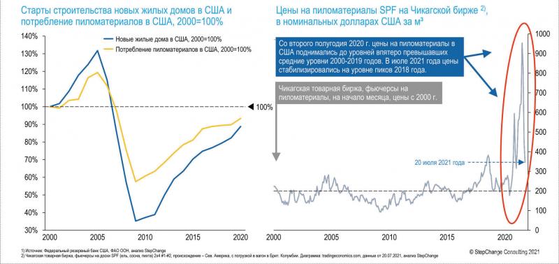 Рис. 1. Динамика цен на пиломатериалы в США, возможности для европейских и российских лесопильных компаний