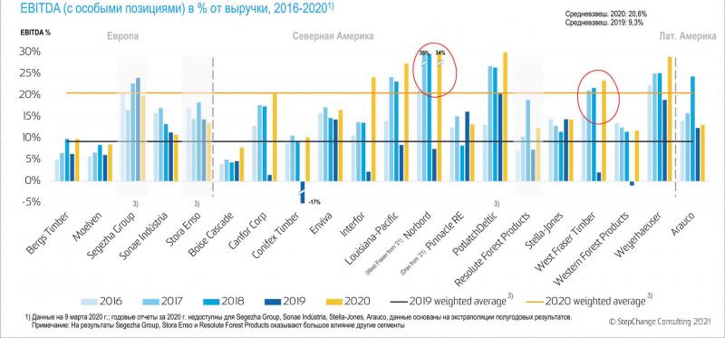 Рис. 3. Прибыльность компаний в сегменте «Древесная продукция» в 2016–2020 годах