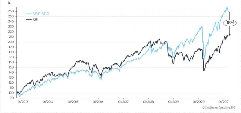 Рис. 4. Индекс SBI в сравнении с промышленным индексом S&P500