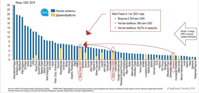 Рис. 5. Публичные компании мирового ЛПК с выручкой более 1 млрд евро в 2019 году