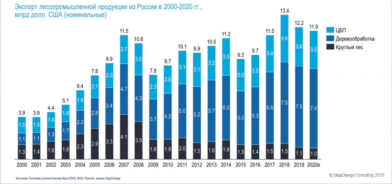 Рис. 6. Динамика стоимости экспорта продукции ЛПК из России в 2000–2020 год