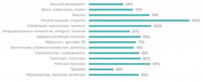 Сферы с наибольшим приростом вакансий в отрасли «Лесная промышленность и деревообработка» РФ в первом полугодии 2021 г. относительно 2020 г.