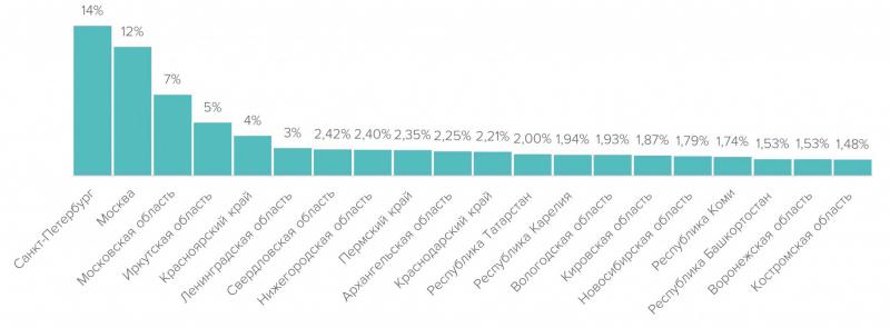 Распределение резюме в отрасли «Лесная промышленность и деревообработка» по регионам РФ в первом полугодии 2021 г.