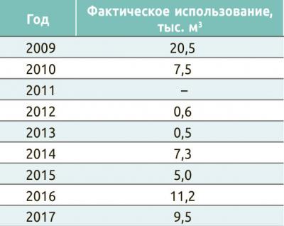 Использование запасов древесины в Чеченской Республике