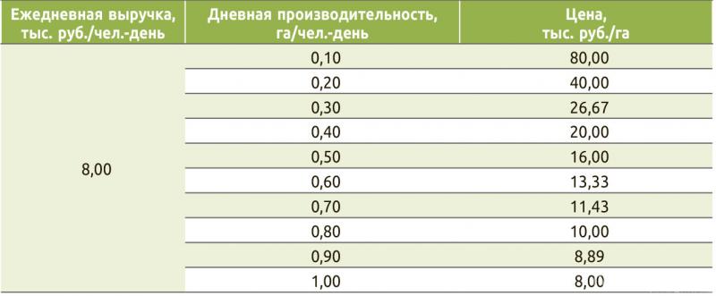 Таблица 1. Цена выполнения рубок ухода за молодняками в зависимости от ожидаемой дневной производительности
