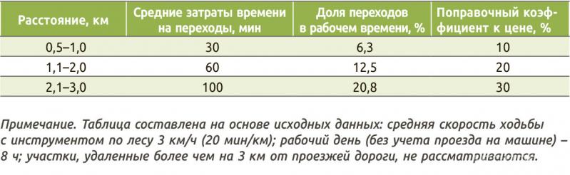 Таблица 2. Поправочные коэффициенты для учета удаленности делянки от проезжей дороги круглогодичного действия